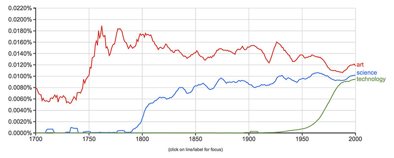 Google ngram by Sean Docray