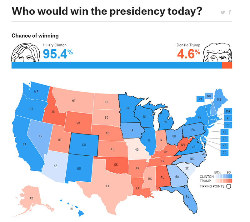 Screenshot of fivethirtyeight.com on the morning of the US presidential election, 8 November 2016