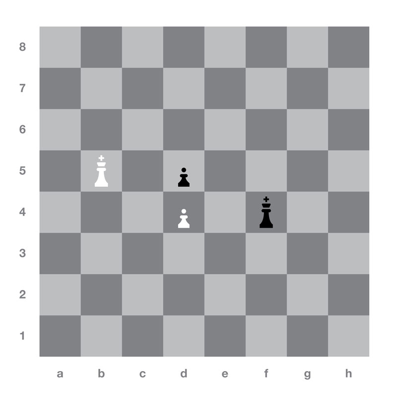 Example of opposition in chess (similar to famous chess problem, The Trap, upon which Duchamp based Le Trebuchét, 1917). If Black to play, they win the opposing pawn by 1 … Ke3, 2. Kc5, Ke4 (It would be wrong to play 1 … ke4 because of 2. Kc5 and White wins the pawn).